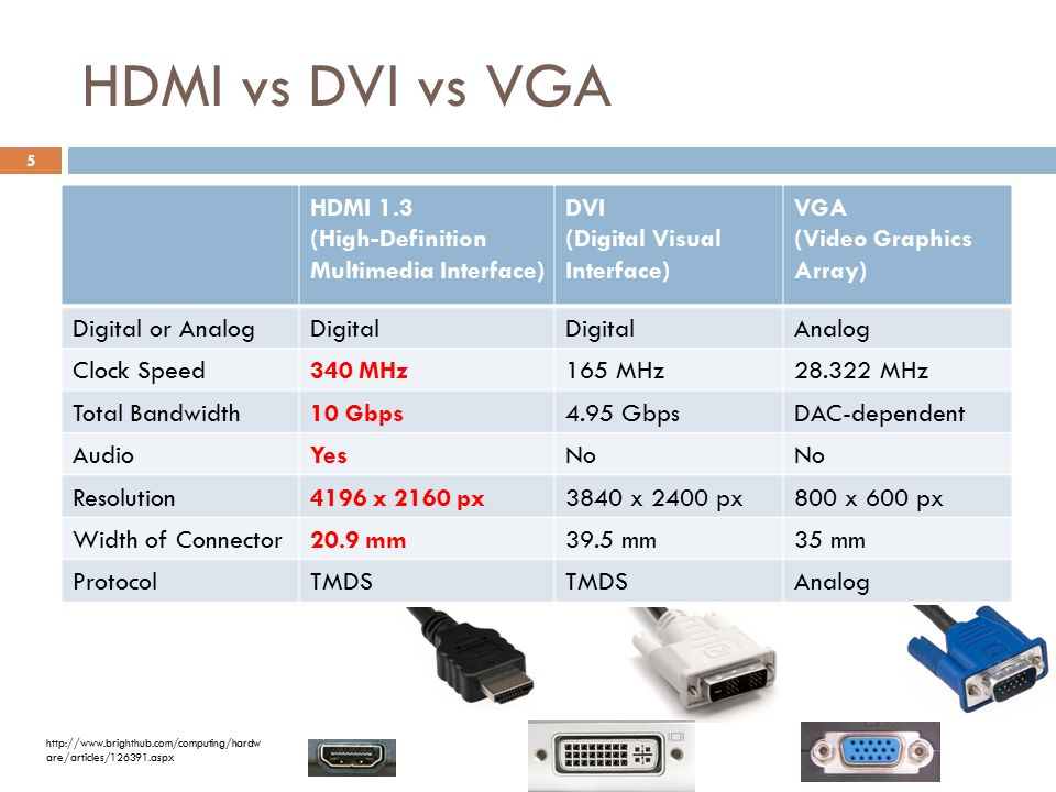 HDMI vs. DVI